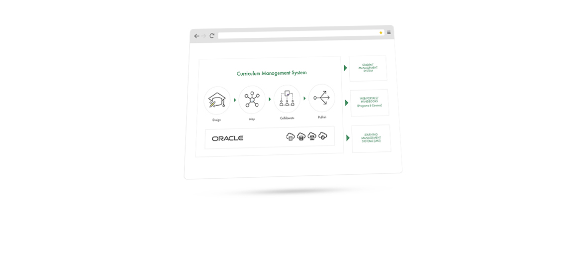 Oracle CMS services